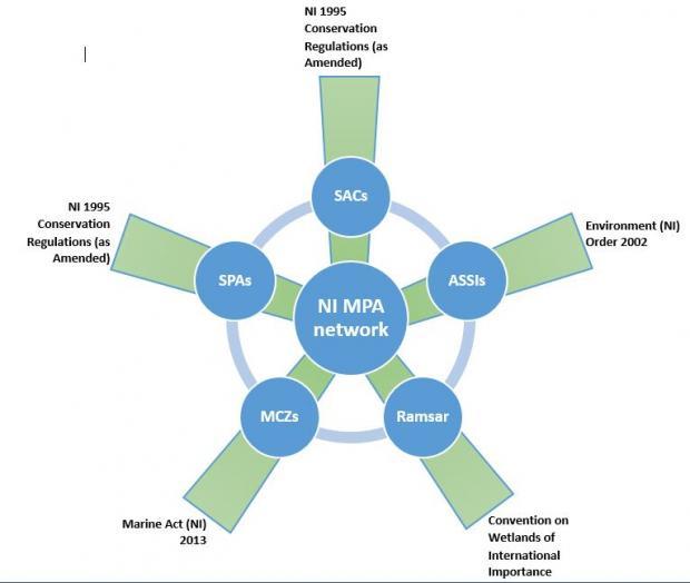 NI MPA network