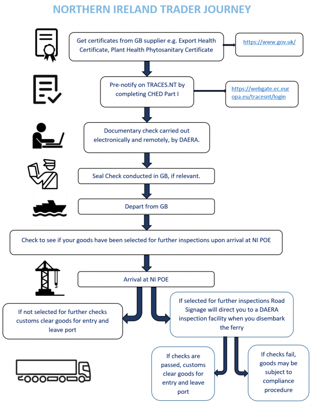 Northern Ireland Trader Journey schematic