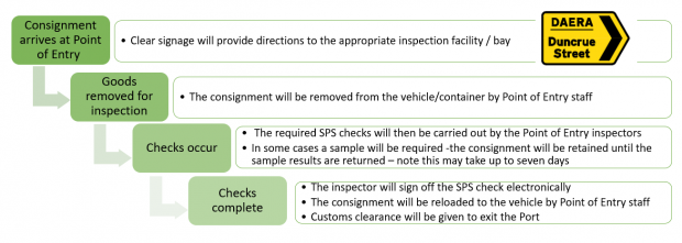 Current process planned for goods requiring checks upon arrival at NI POE
