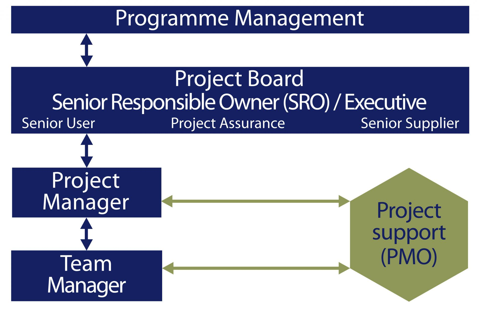 how a project management office might fit into a typical project management structure pmo responsibilities